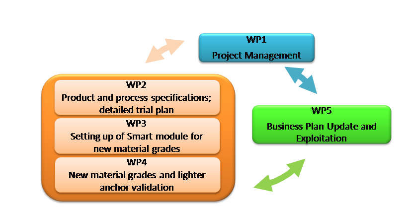 digimat project work plan